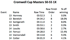 cromwell results