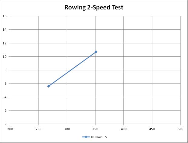 11-10 2-speed