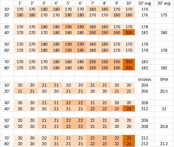 12-14 strokes