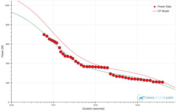 cp curve